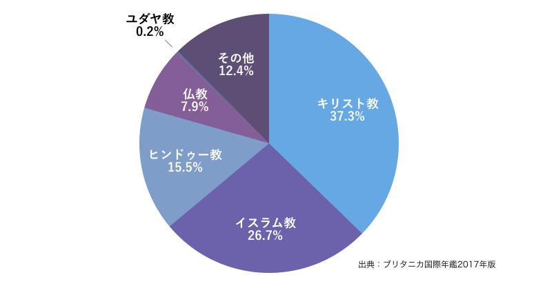 宗教人口分布グラフ